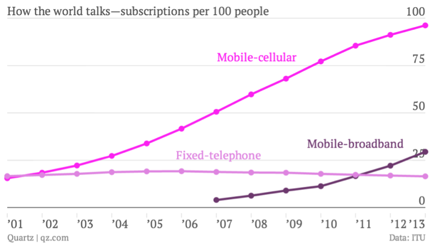 cell phone owners