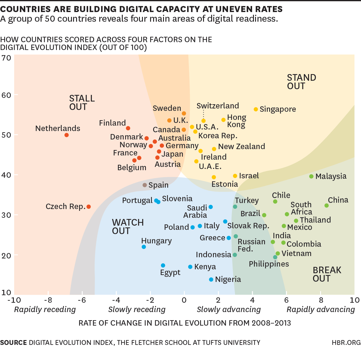 https://hbr.org/2015/02/where-the-digital-economy-is-moving-the-fastest#b03g06t20w15