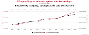 https://yanirseroussi.files.wordpress.com/2016/02/us-science-spending-versus-suicides.png